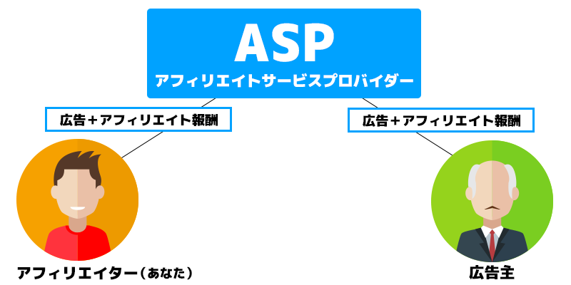 ASP比較